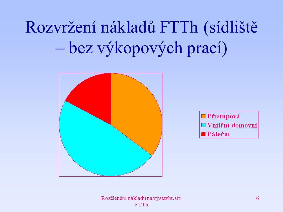 Rozvržení nákladů FTTh (sídliště – bez výkopových prací)