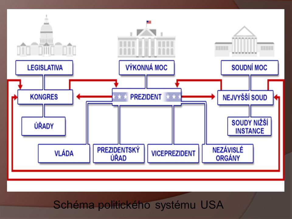 Schéma politického systému USA