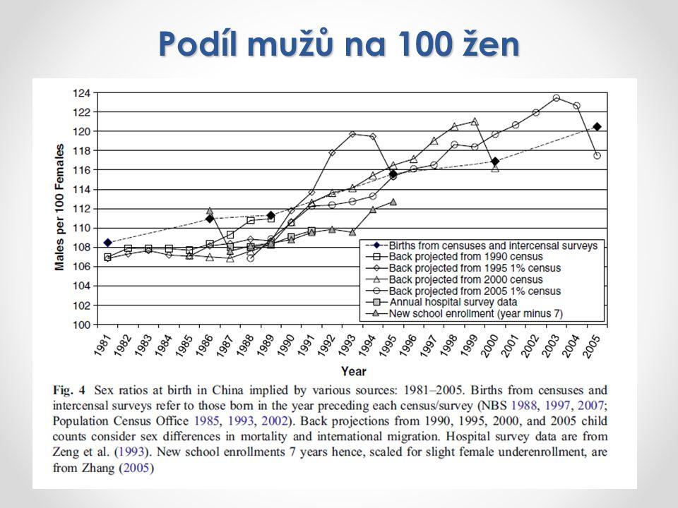 Podíl mužů na 100 žen