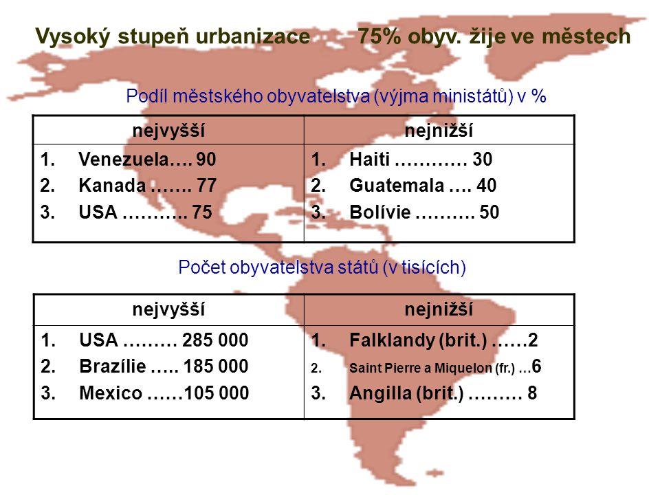 Počet obyvatelstva států (v tisících)