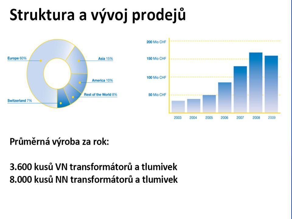 Vývoj obratu a podíl jednotlivých regionů v r. 2009