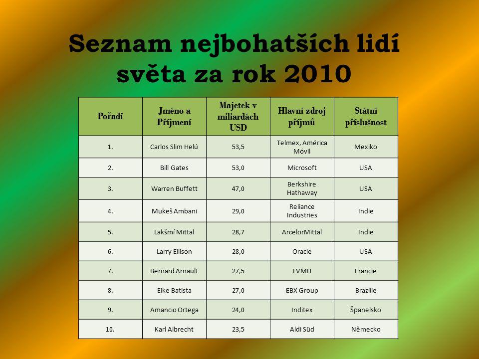 Seznam nejbohatších lidí světa za rok 2010 Majetek v miliardách USD