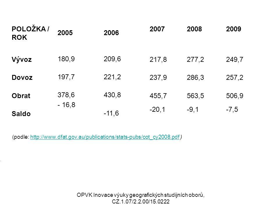 POLOŽKA / ROK. 2005. 2006. 2007. 2008. 2009. Vývoz 180,9. 209,6. 217,8. 277,2. 249,7.
