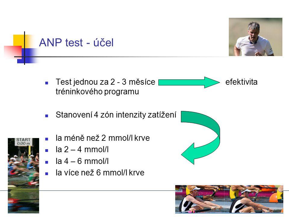 ANP test - účel Test jednou za 2 - 3 měsíce efektivita tréninkového programu.