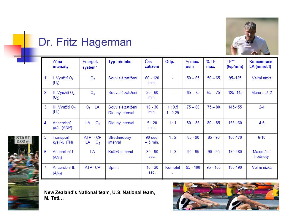 Dr. Fritz Hagerman New Zealand s National team, U.S. National team,