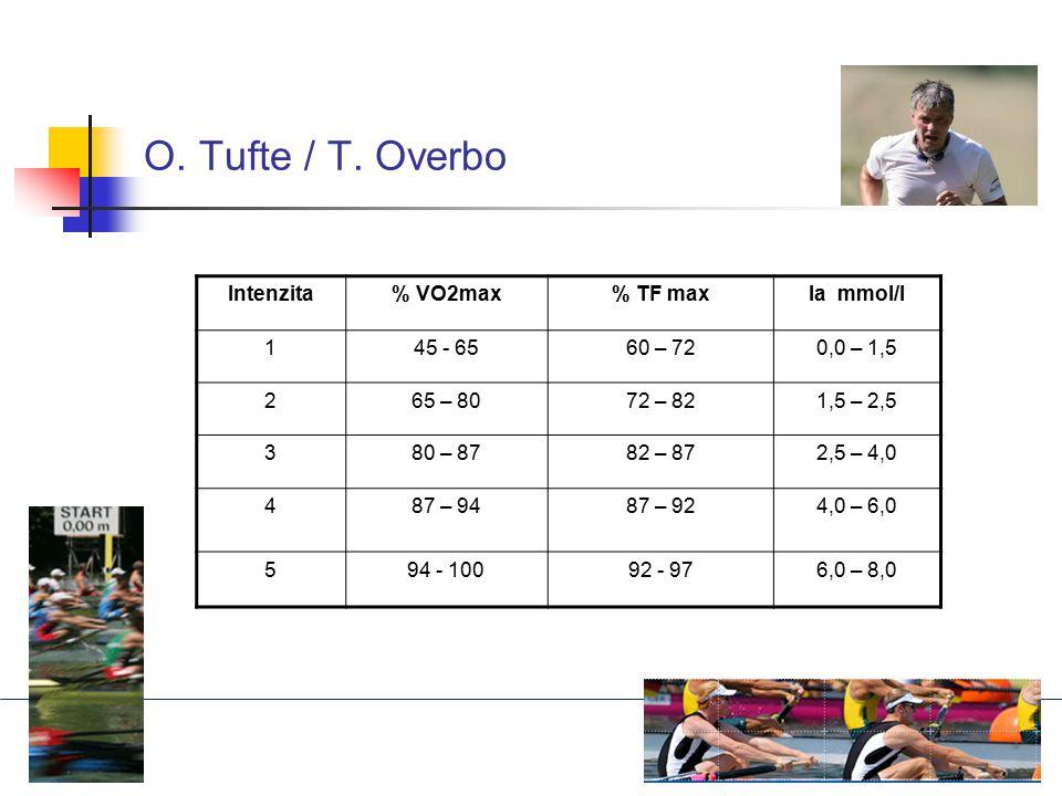 O. Tufte / T. Overbo Intenzita % VO2max % TF max la mmol/l 1 45 - 65
