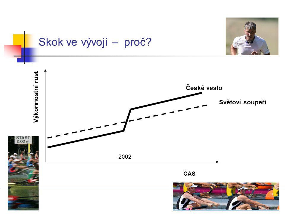 Skok ve vývoji – proč Výkonnostní růst České veslo Světoví soupeři