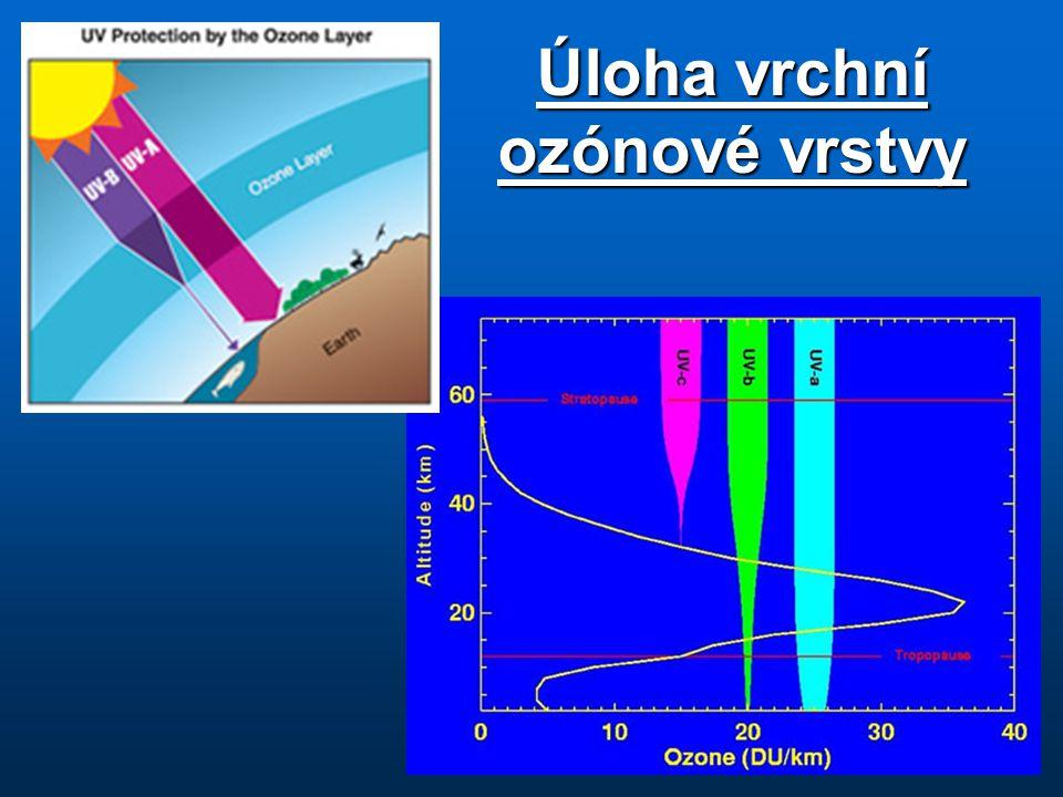 Úloha vrchní ozónové vrstvy