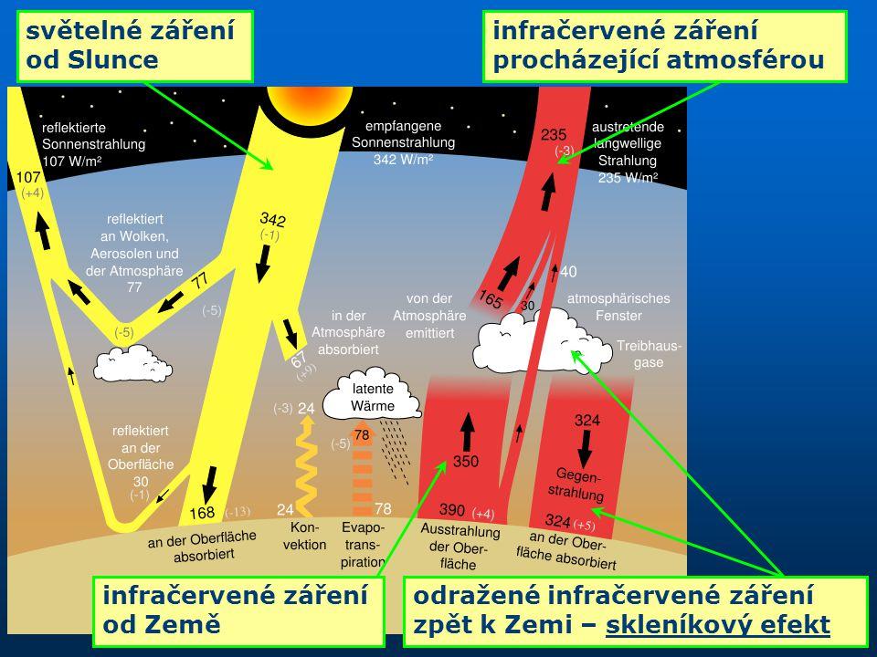 světelné záření od Slunce