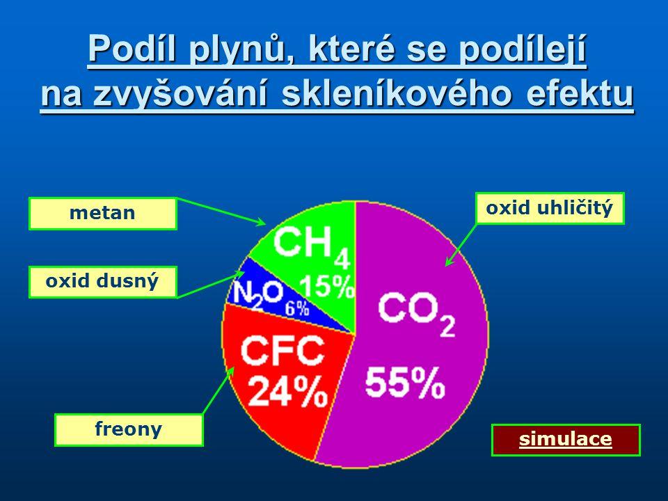 Podíl plynů, které se podílejí na zvyšování skleníkového efektu