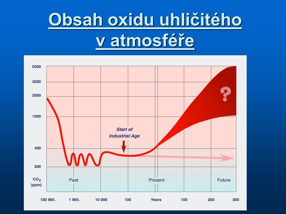 Obsah oxidu uhličitého v atmosféře