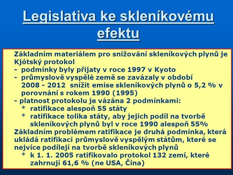 Legislativa ke skleníkovému efektu