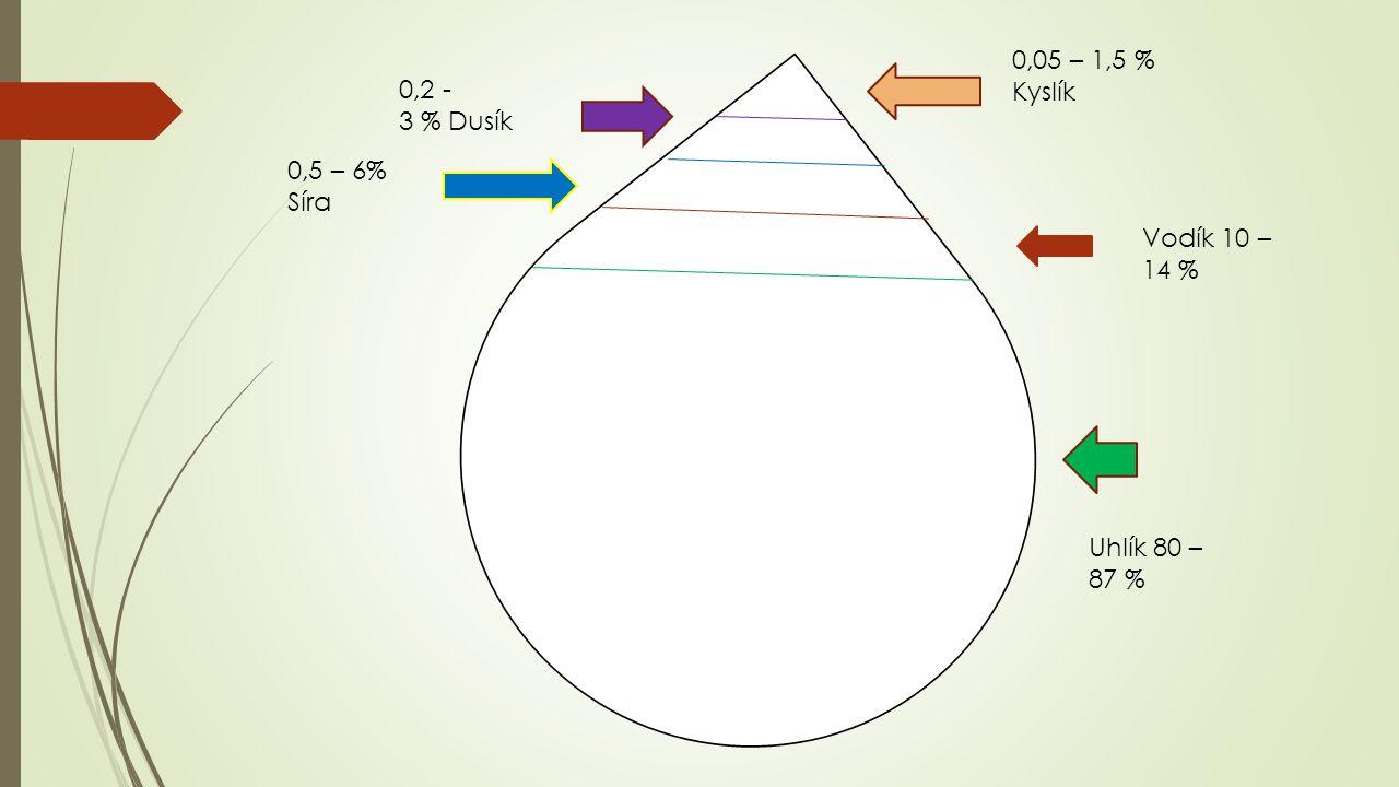 0,05 – 1,5 % Kyslík 0,2 - 3 % Dusík. 0,5 – 6% Síra. Vodík 10 – 14 %