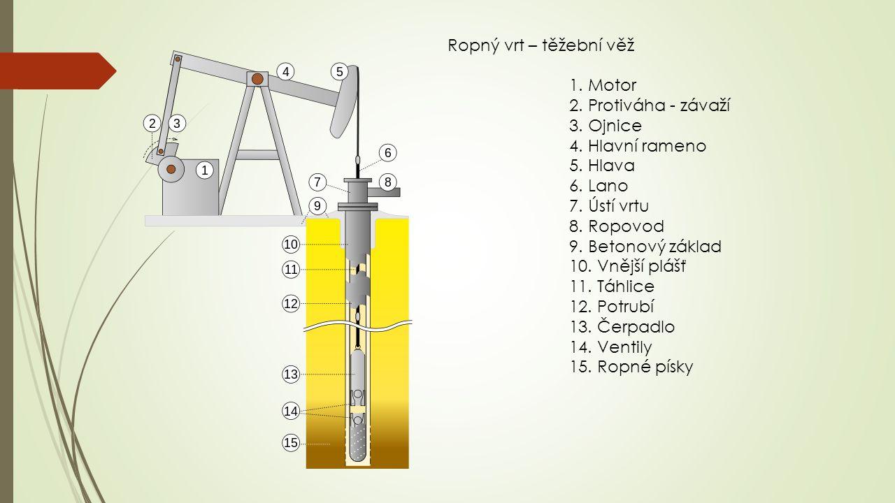 Ropný vrt – těžební věž 1. Motor. 2. Protiváha - závaží. 3. Ojnice. 4. Hlavní rameno. 5. Hlava.