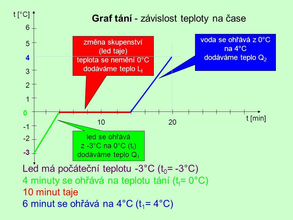 Graf tání - závislost teploty na čase