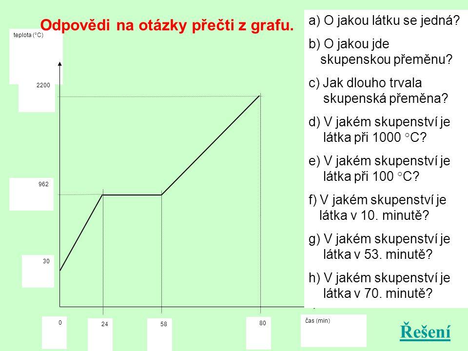 Řešení Odpovědi na otázky přečti z grafu. O jakou látku se jedná