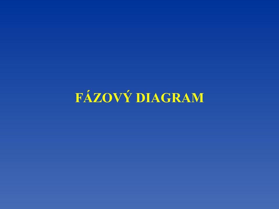 FÁZOVÝ DIAGRAM