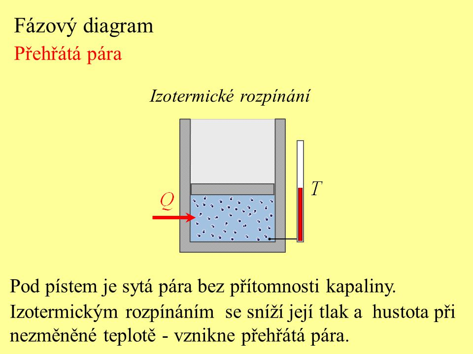 Fázový diagram Přehřátá pára