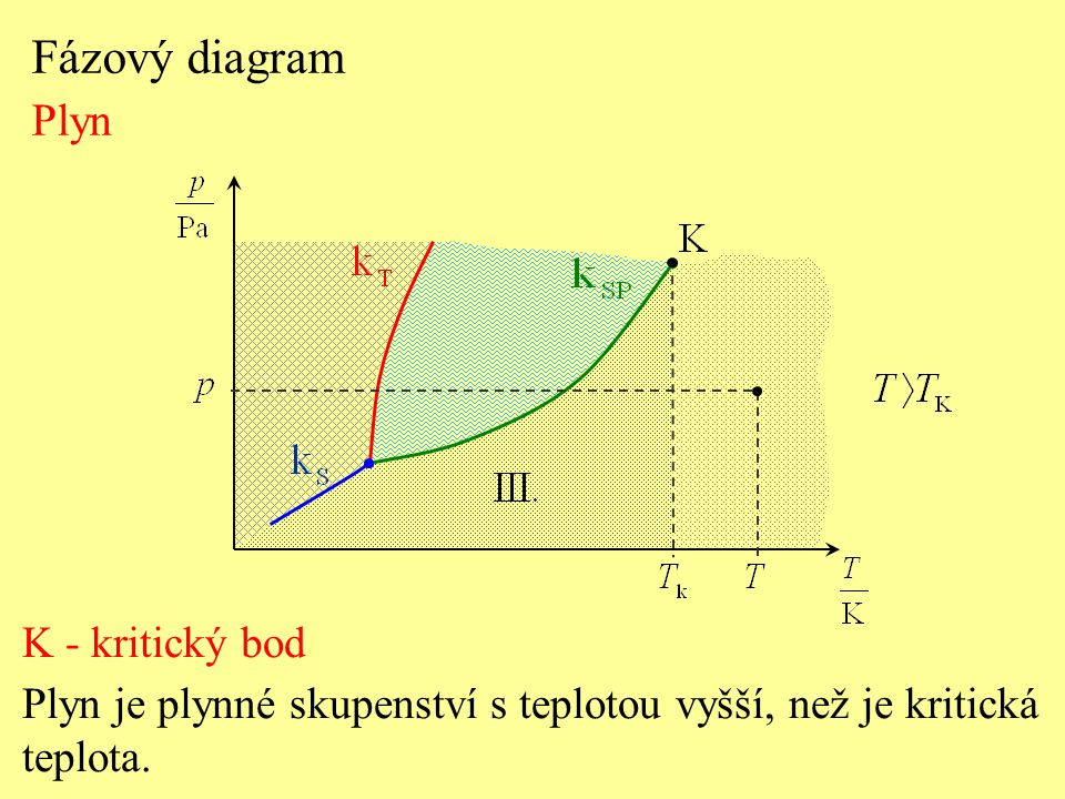 Fázový diagram Plyn K - kritický bod