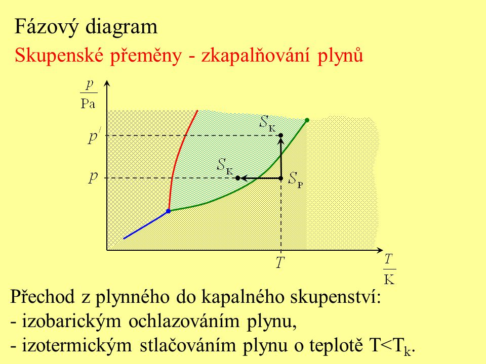 Fázový diagram Skupenské přeměny - zkapalňování plynů