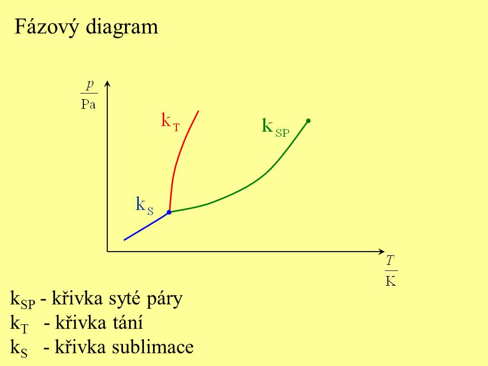 Fázový diagram kSP - křivka syté páry kT - křivka tání