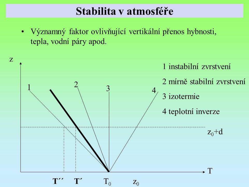 Stabilita v atmosféře Významný faktor ovlivňující vertikální přenos hybnosti, tepla, vodní páry apod.