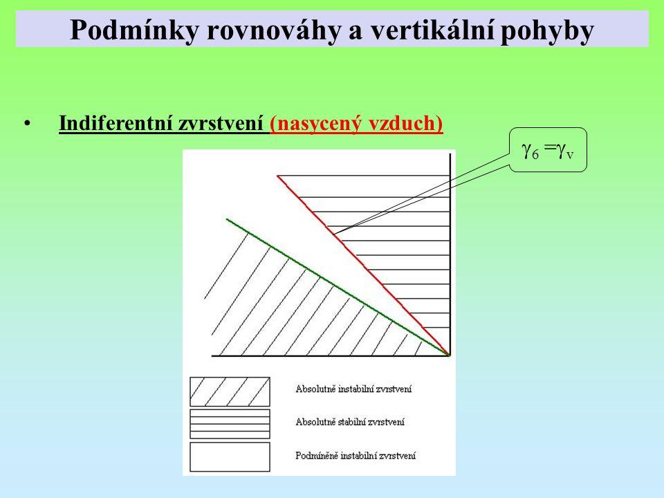 Podmínky rovnováhy a vertikální pohyby