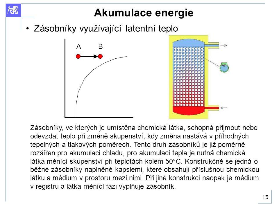 Akumulace energie Zásobníky využívající latentní teplo A B