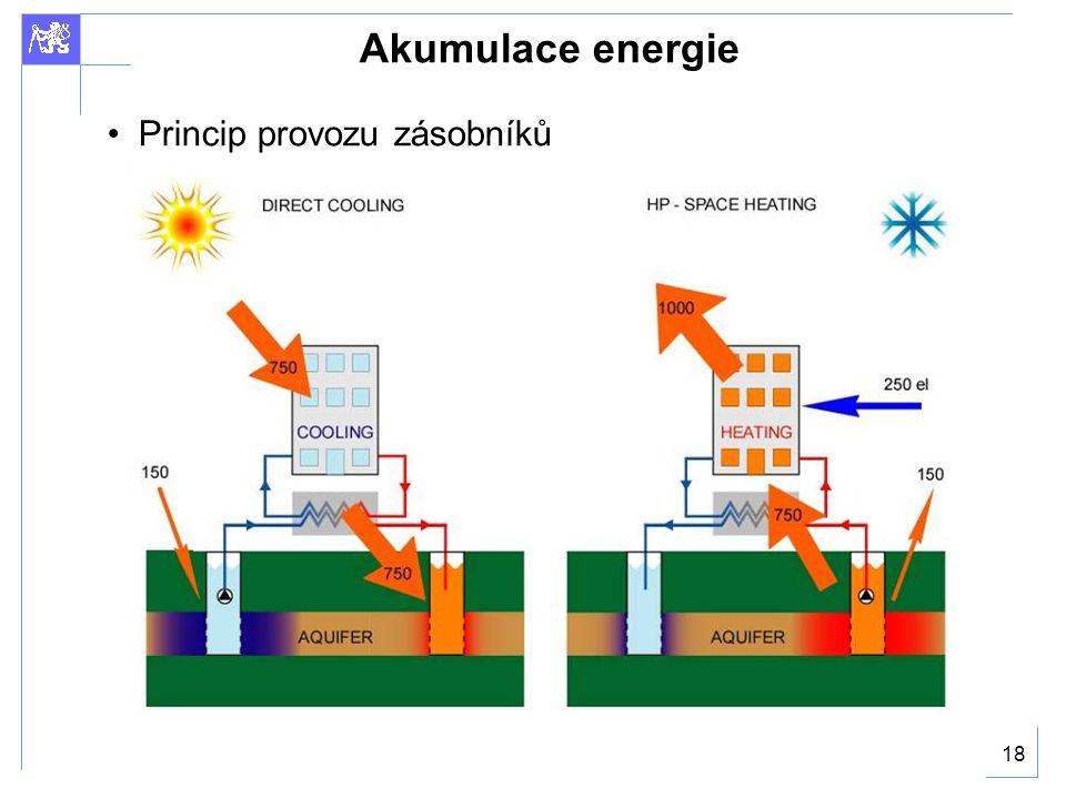 Akumulace energie Princip provozu zásobníků