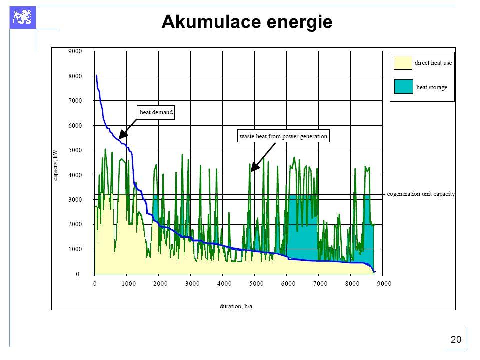 Akumulace energie