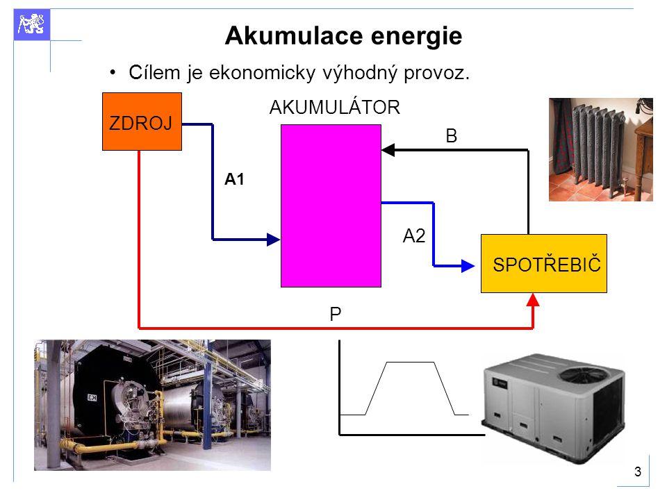 Akumulace energie Cílem je ekonomicky výhodný provoz. AKUMULÁTOR ZDROJ