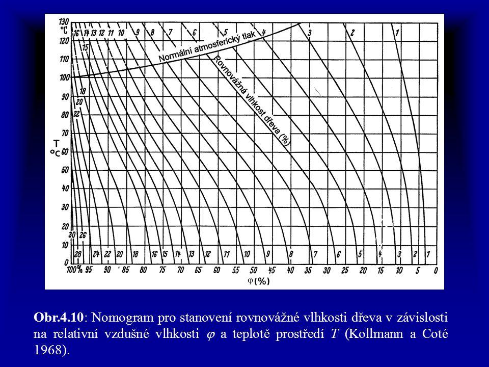 Obr.4.10: Nomogram pro stanovení rovnovážné vlhkosti dřeva v závislosti na relativní vzdušné vlhkosti j a teplotě prostředí T (Kollmann a Coté 1968).