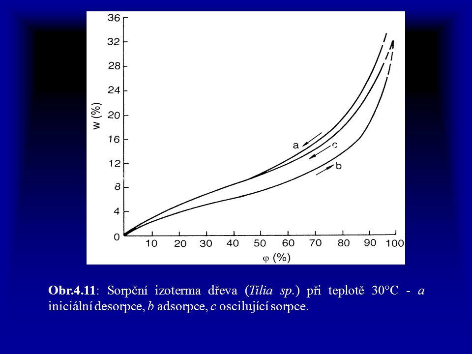 Obr. 4. 11: Sorpční izoterma dřeva (Tilia sp