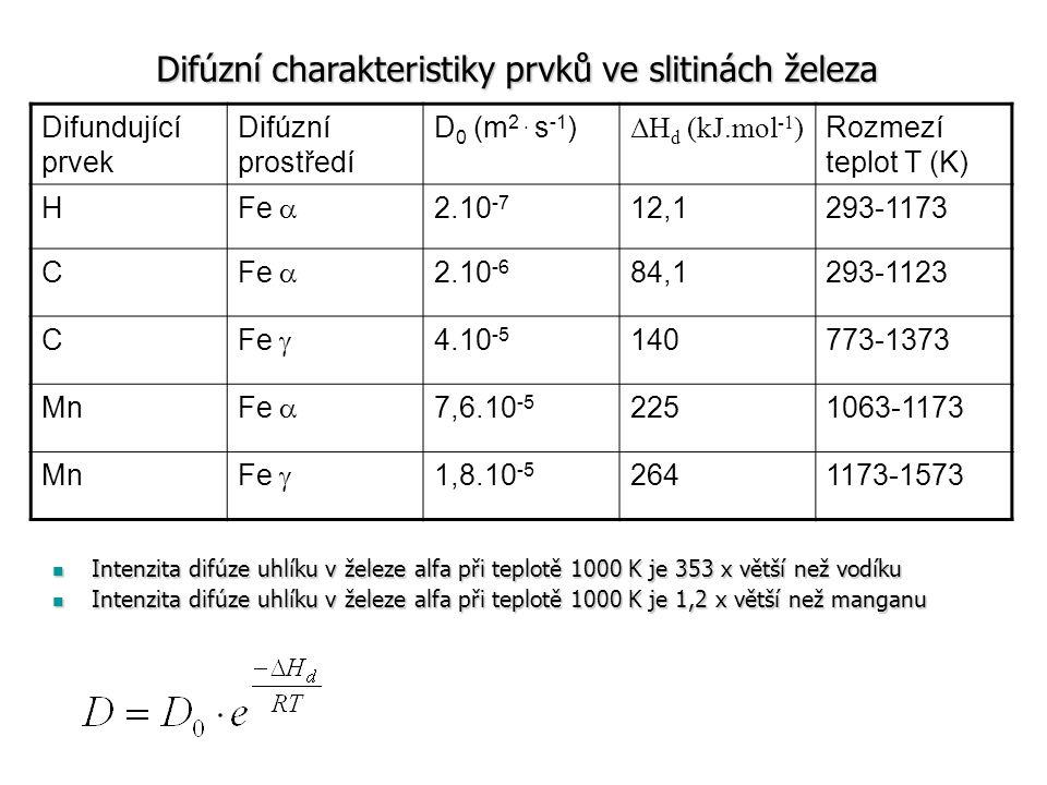 Difúzní charakteristiky prvků ve slitinách železa
