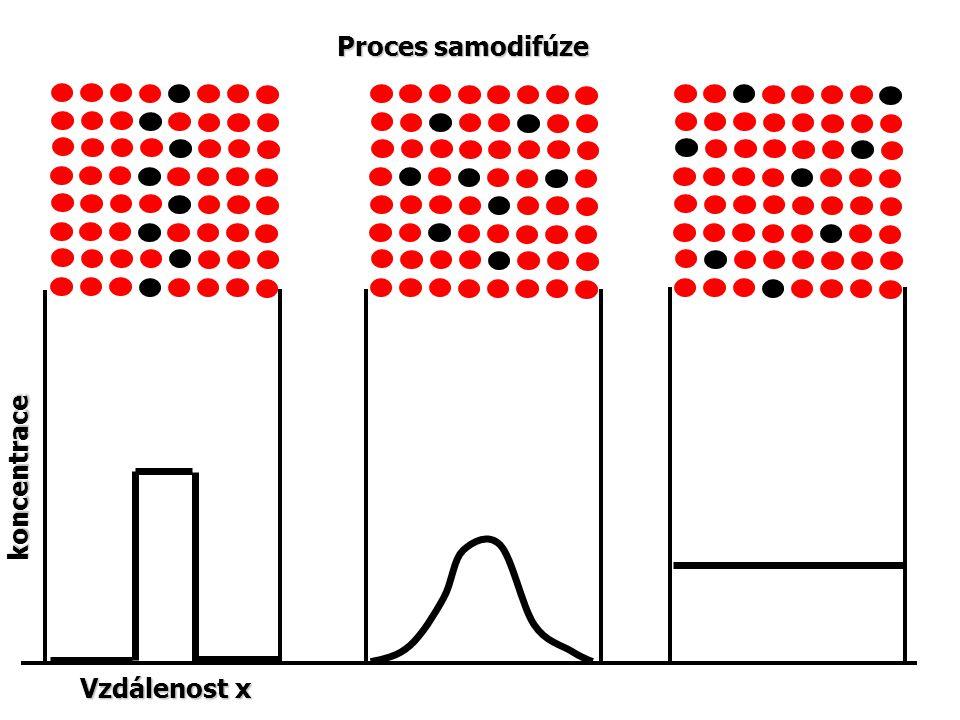 Proces samodifúze koncentrace Vzdálenost x