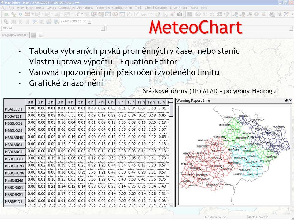MeteoChart Tabulka vybraných prvků proměnných v čase, nebo stanic