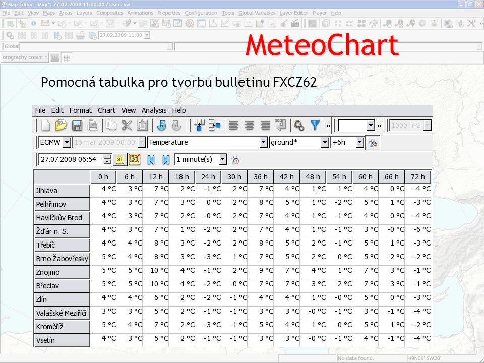 MeteoChart Pomocná tabulka pro tvorbu bulletinu FXCZ62