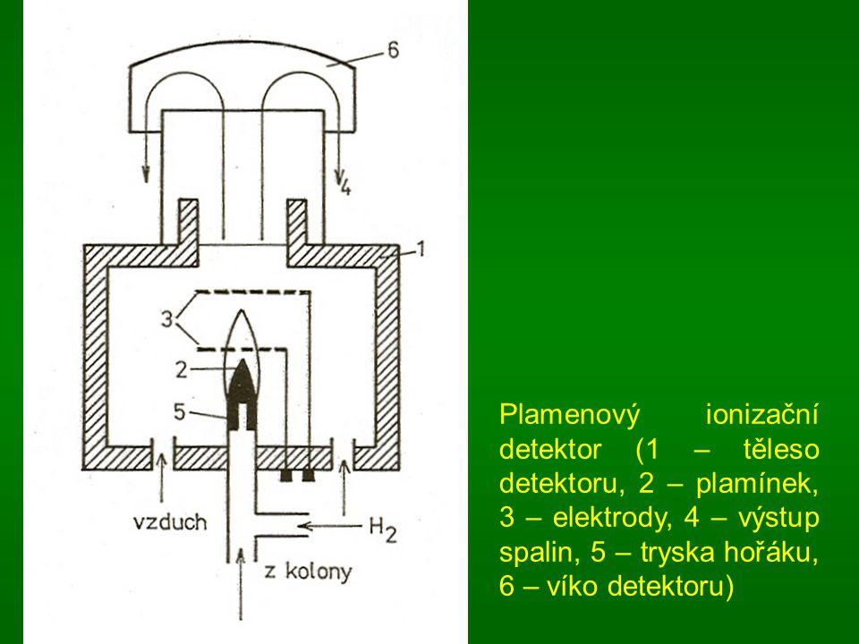 Plamenový ionizační detektor (1 – těleso detektoru, 2 – plamínek, 3 – elektrody, 4 – výstup spalin, 5 – tryska hořáku, 6 – víko detektoru)