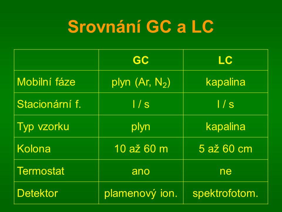 Srovnání GC a LC GC LC Mobilní fáze plyn (Ar, N2) kapalina