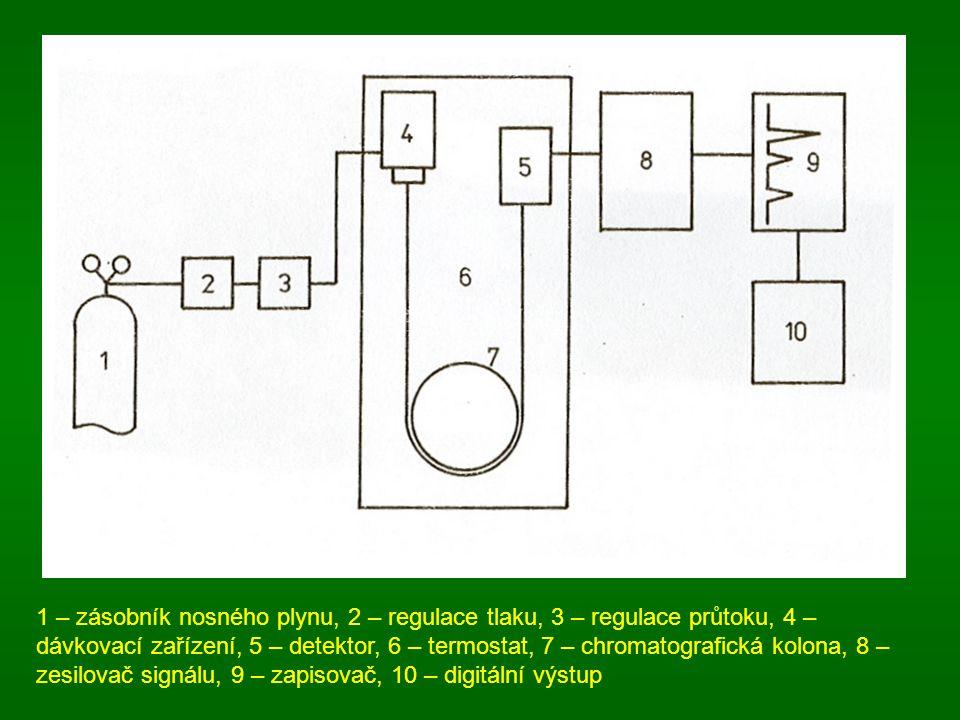 1 – zásobník nosného plynu, 2 – regulace tlaku, 3 – regulace průtoku, 4 – dávkovací zařízení, 5 – detektor, 6 – termostat, 7 – chromatografická kolona, 8 – zesilovač signálu, 9 – zapisovač, 10 – digitální výstup