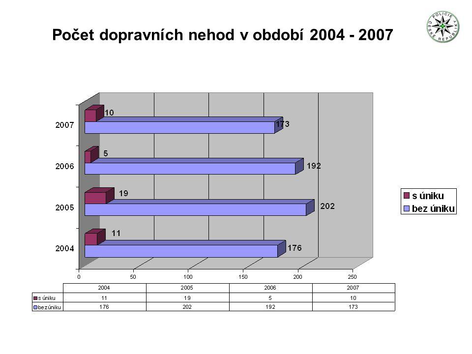 Počet dopravních nehod v období 2004 - 2007