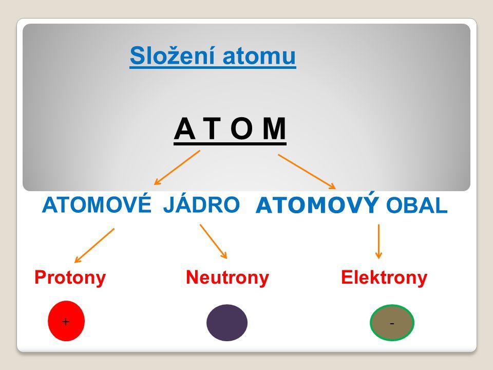 A T O M Složení atomu ATOMOVÉ JÁDRO ATOMOVÝ OBAL Protony Neutrony
