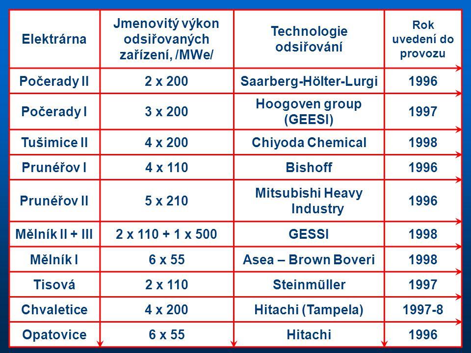 odsiřovaných zařízení, /MWe/ Technologie odsiřování