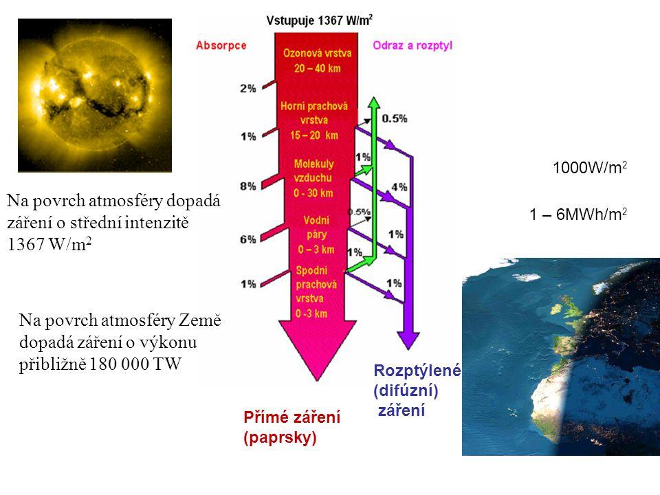 Na povrch atmosféry dopadá záření o střední intenzitě 1367 W/m2