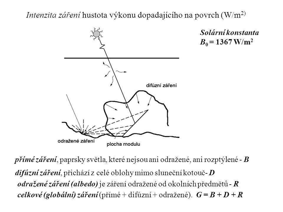 Intenzita záření hustota výkonu dopadajícího na povrch (W/m2)