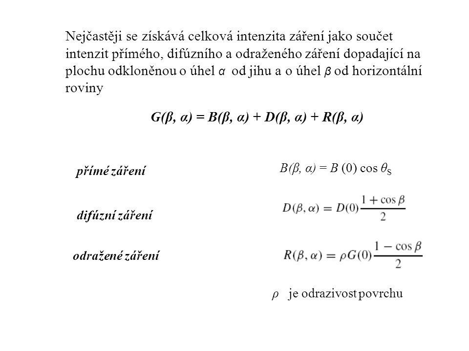 G(β, α) = B(β, α) + D(β, α) + R(β, α)
