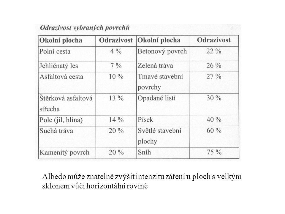 Albedo může znatelně zvýšit intenzitu záření u ploch s velkým sklonem vůči horizontální rovině