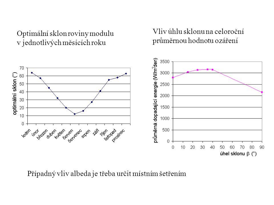 Vliv úhlu sklonu na celoroční průměrnou hodnotu ozáření