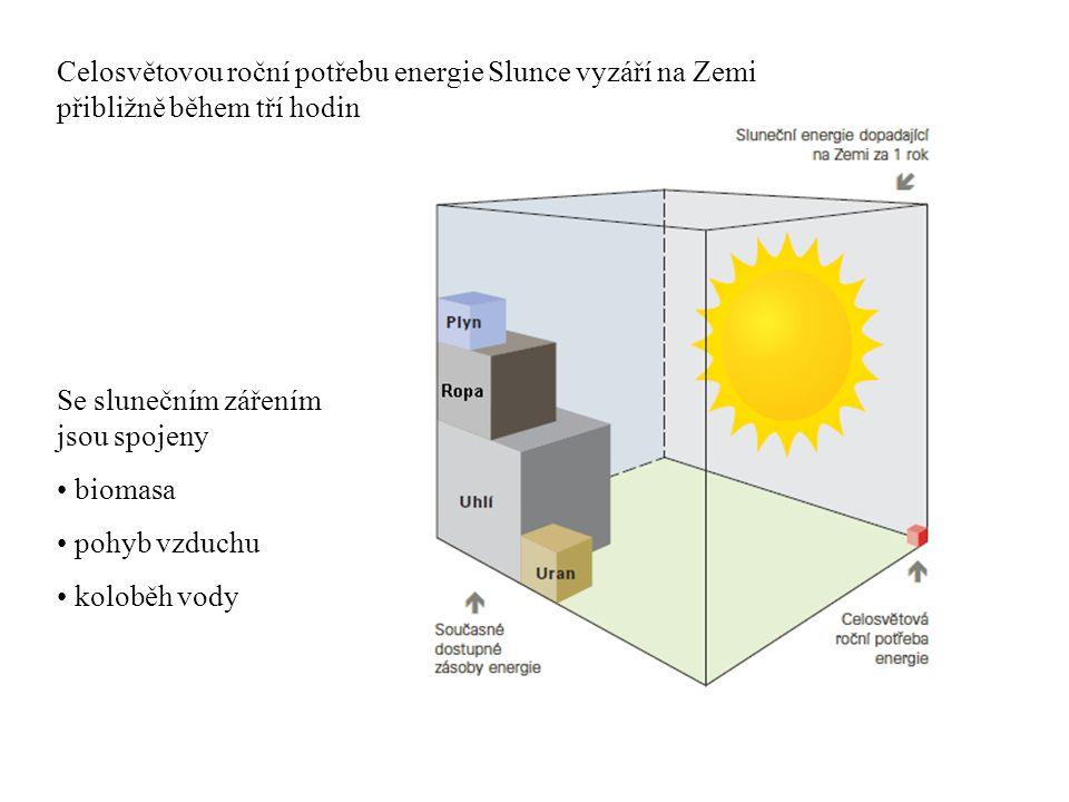 Celosvětovou roční potřebu energie Slunce vyzáří na Zemi přibližně během tří hodin