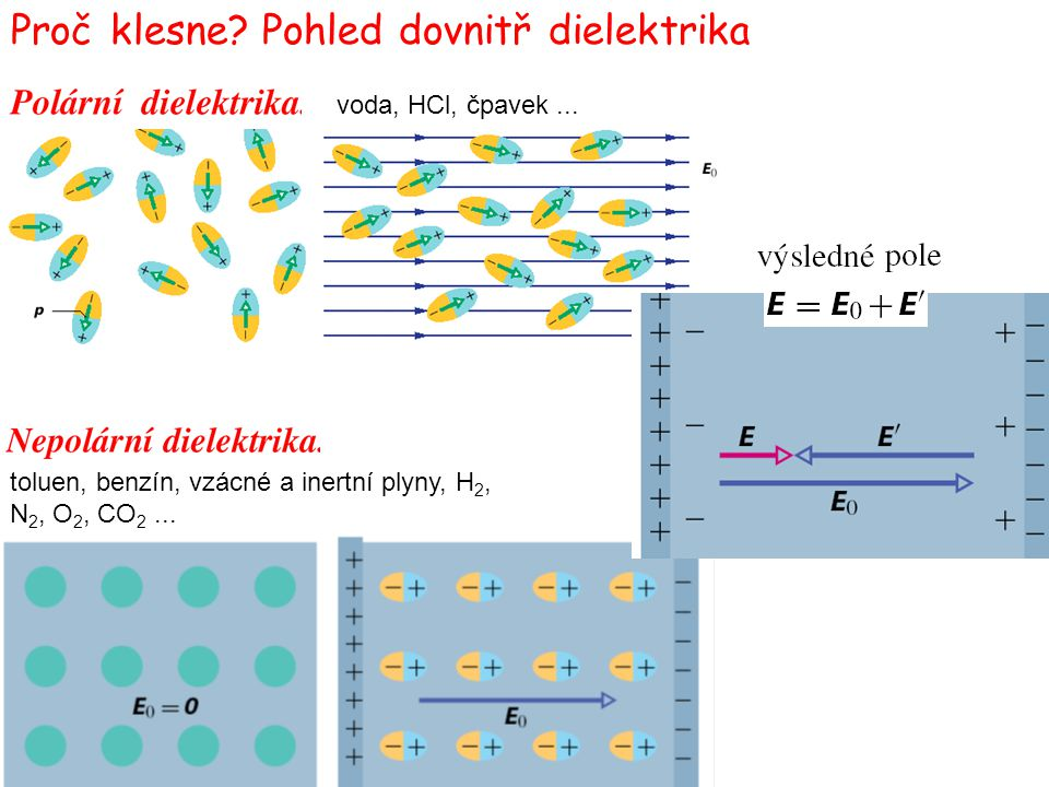 Proč klesne Pohled dovnitř dielektrika